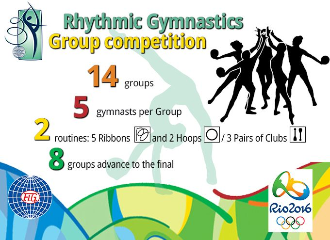 Rhythmic Gymnastics Group competiton by the numbers